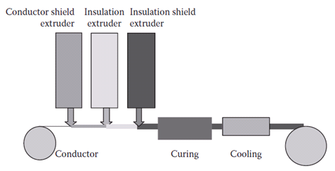 Wire_Insulation_Manufacturing