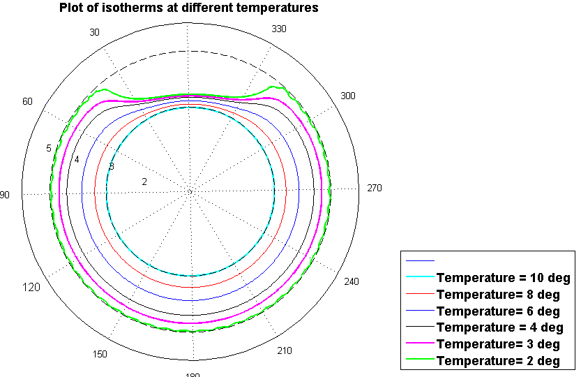 Plot of temperature distribution in a submerged pipe - Matlab