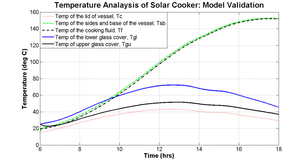 Figure 4 The temperature plot of solar cooker to validate the mathematical model. In a practical situation, once the cooking fluid reaches 100 ̊ C, cooking fluid temperature remains constant because of latent heat of vaporization.