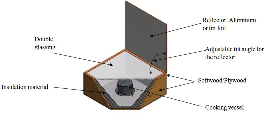 solar_Box_Cooker_Labels
