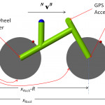 Bike dynamics modelling