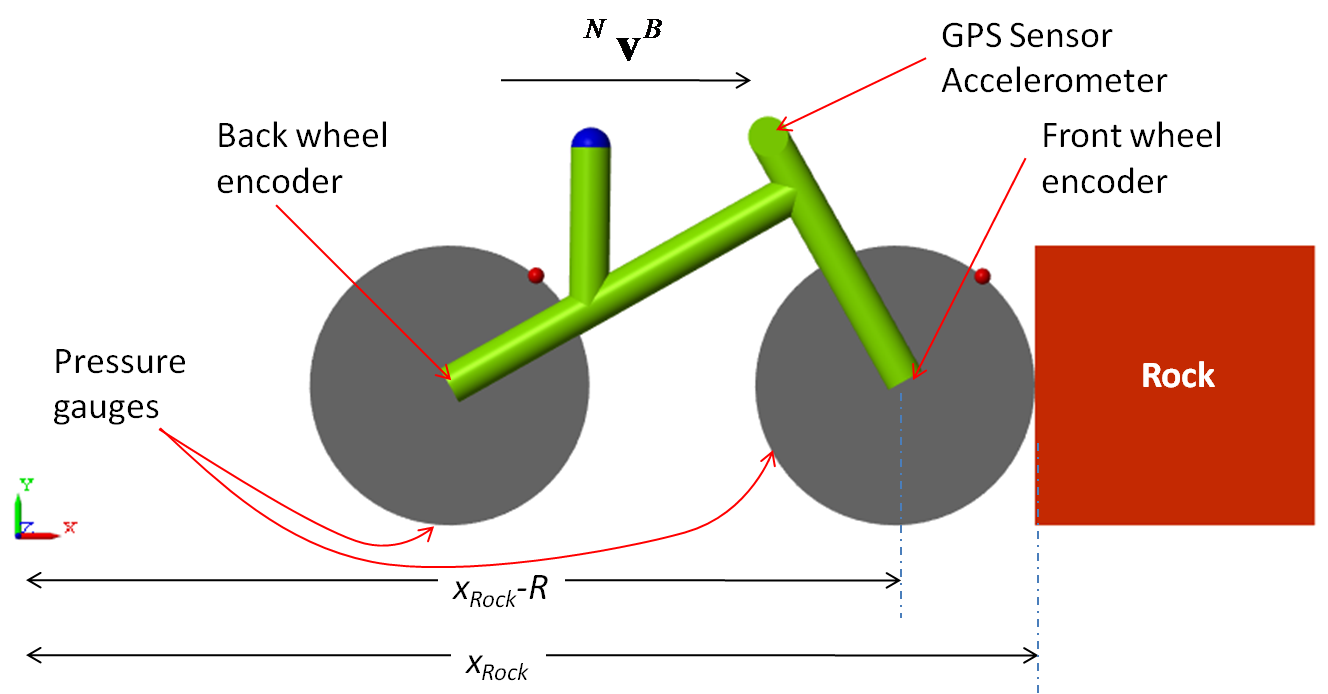 Bike dynamics modelling