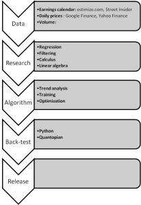 Flow chart of the steps I took in developing an earnings-based algorithm.