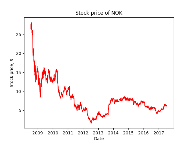 Stock price of Nokia Corporation from July 20, 2008 to July 20, 2017.