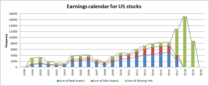 Summary of my earnings database. I still have missing information on 54,076 earnings releases (e.g. Wall St. expectations and actual EPS); a fraction of those have future release dates, i.e., Q3 and Q4 of 2017, 2018, and 2019. Of the 64,588 earnings releases with complete info, 70% beat market expectations.